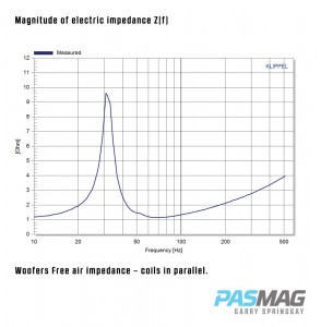 01-DD-Audio-TS1510D2-Magnitude-of-electric_impedance-Zf_PASMAG
